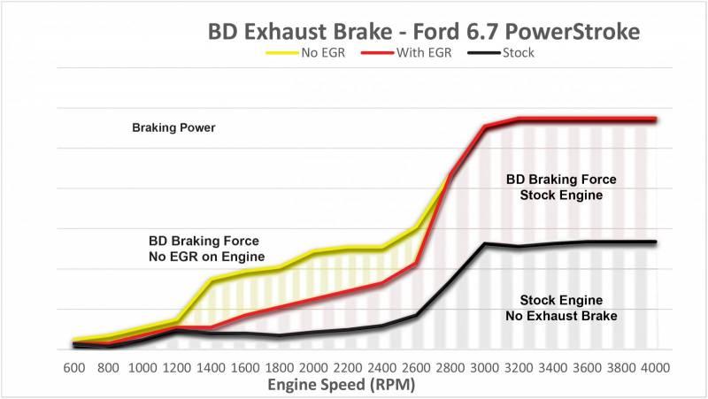 Bd Diesel Exhaust Brake  Ford  2011