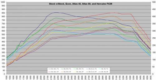 Power Hungry Performance - Power Hungry Performance FICM Reprogramming, Ford (2003-07) 6.0L Power Stroke