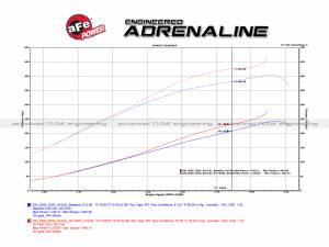 aFe - aFe Air Intake, Chevy/GMC (2001-04) 6.6L Duramax, Stage 2, Si Momentum HD Pro 10 R - Image 8