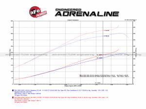 aFe - aFe Air Intake Diesel Elite Value Pack,Chevy/GMC (2001-04) 6.6L Duramax LB7, Momentum HD, ProDry S - Image 9