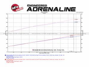 aFe - aFe Air Intake Diesel Elite Value Pack,Chevy/GMC (2004.5-05) 6.6L Duramax LLY, Momentum HD, ProDry S - Image 9