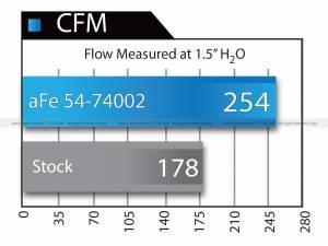 aFe - aFe Air Intake Diesel Elite Value Pack,Chevy/GMC (2004.5-05) 6.6L Duramax LLY, Momentum HD, ProDry S - Image 10