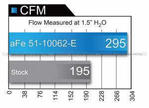aFe - aFe Air Intake Diesel Elite Value Pack,Ford (1999-03) 7.3L Power Stroke, Stage 2, ProDry S - Image 12