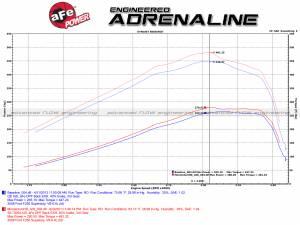 aFe - aFe Air Intake Diesel Elite Value Pack,Ford (2008-10) 6.4L Power Stroke, Momentum HD ProDry S - Image 13