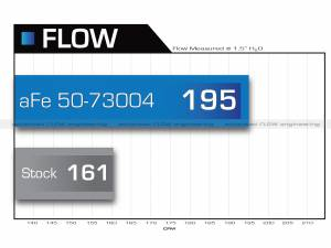 aFe - aFe Air Intake Diesel Elite Value Pack,Ford (2008-10) 6.4L Power Stroke, Momentum HD ProDry S - Image 14