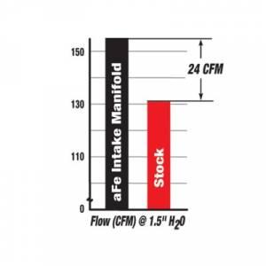 aFe - aFe Intake Manifold, Ford (1999.5-03) 7.3L Power Stroke - Image 3