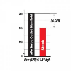 aFe - aFe Intake Manifold, Ford (1999.5-03) 7.3L Power Stroke - Image 4