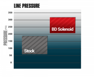 BD Diesel Performance - BD Diesel Shift Pressure Enhancer, Ford (2011-19) 6.7L Power Stroke 6R140 - Image 6