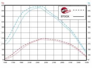 51-11872 Dyno Chart