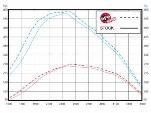 aFe - aFe Air Intake, Ford (2011-13) 6.7L Power Stroke, Stage 2 Pro 5 R - Image 4