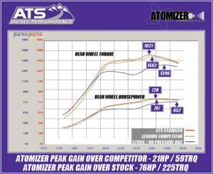 ATS - ATS Atomizer Power Module, Dodge (2003-10) 2500/3500, 5.9L & 6.7L Cummins - Image 2
