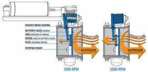 Pacbrake - Pacbrake PRXB Exhaust Brake, Dodge (2003-04) 5.9L Cummins, Manual Transmission, Direct Turbo Mount - Image 3